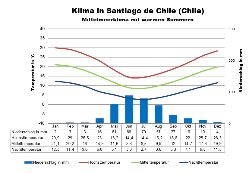 Chile Wetter
