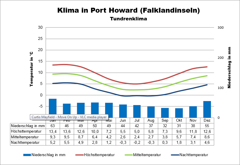 Falklandinseln Klima Port Howard
