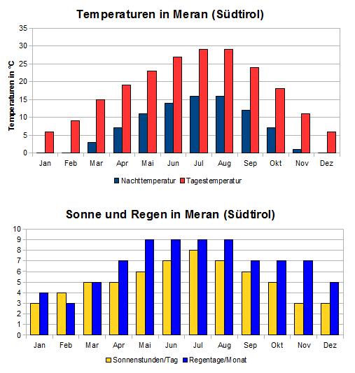 Meran Klima Südtirol